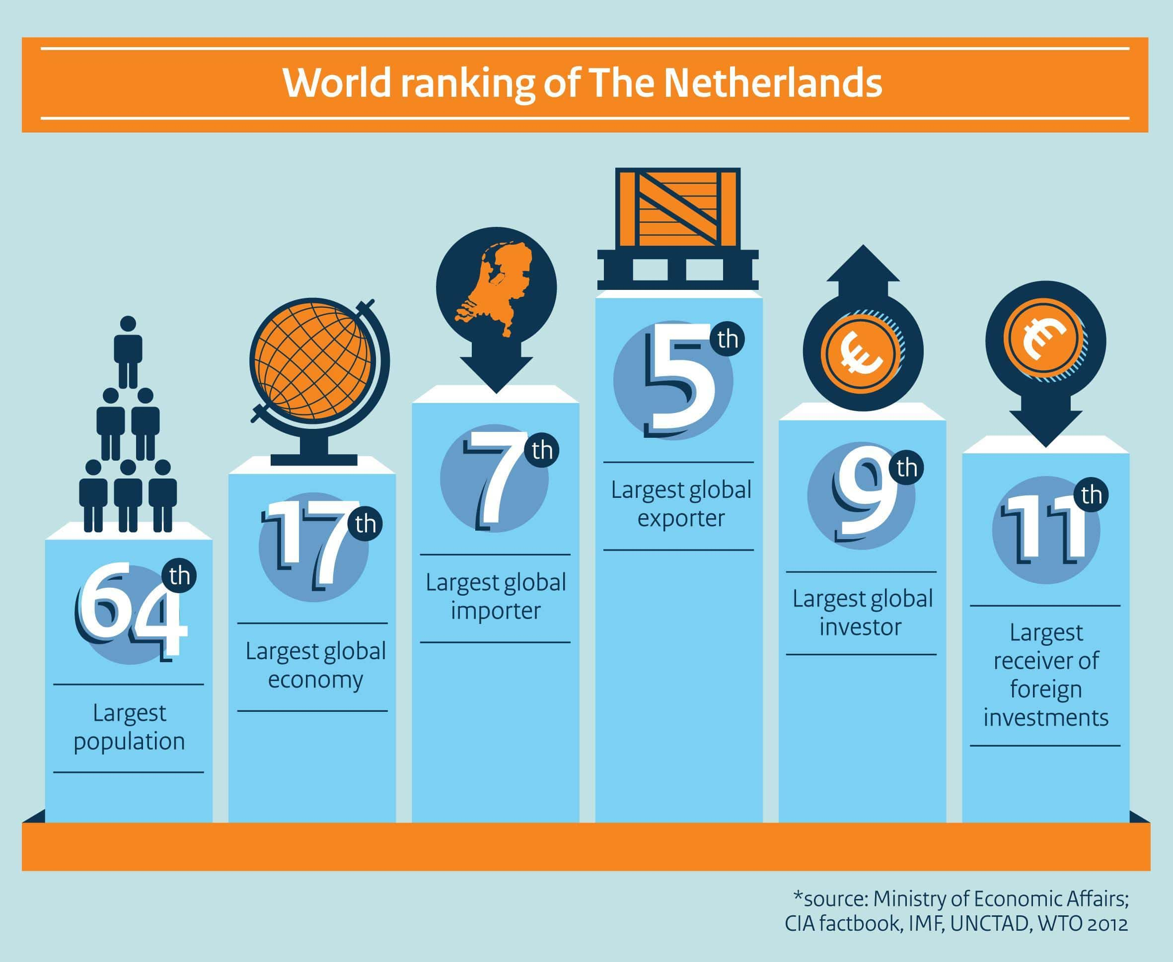 most popular dating site in the netherlands